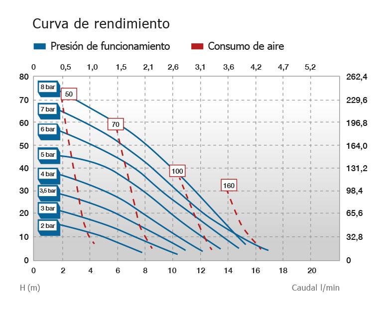 Rendimiento Dimensiones de JP-800.17