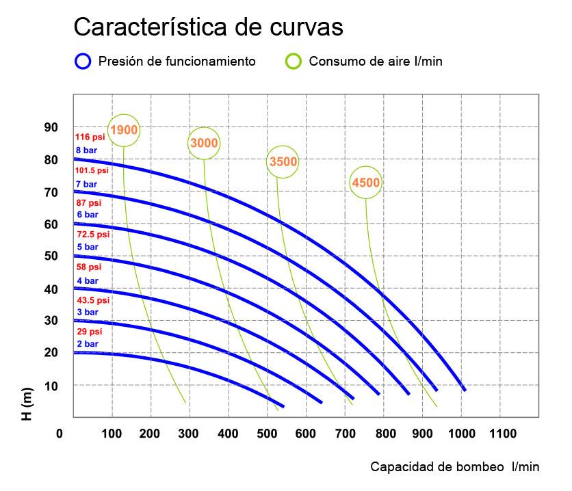 Curve P1050 FOOD 01 ES