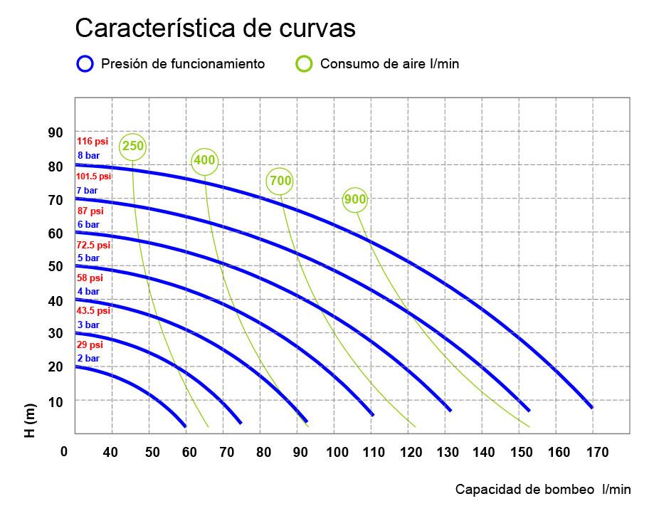 Curve P170 REV 01 ES