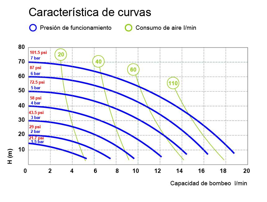 Curve P20 FOOD 01 ES