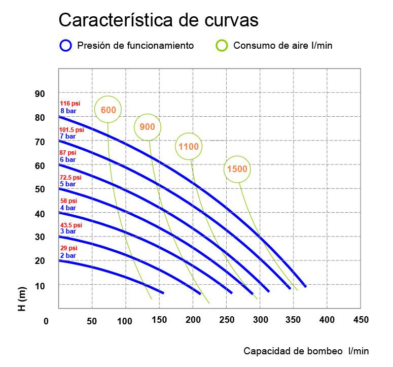 Curve P400 REV 01 ES