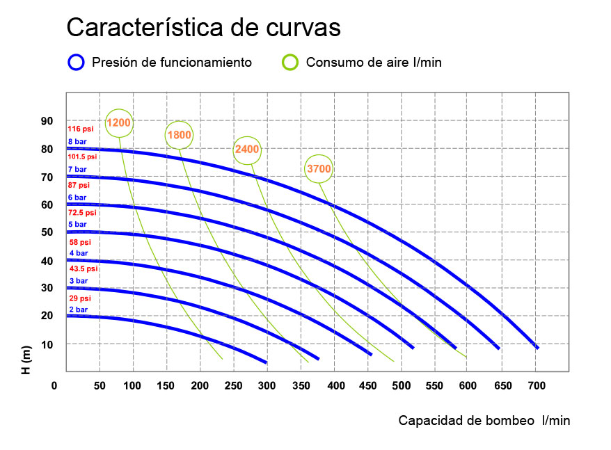 Curve P700 FOOD 01 ES