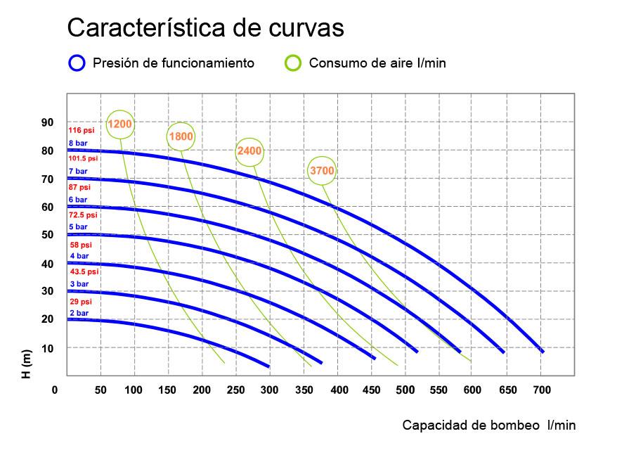 Curve P700 REV 01 ES